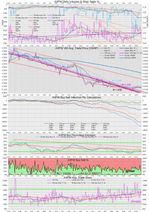AXPW Intra-day Statistics Chart 20131031