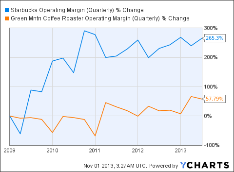 SBUX Operating Margin (Quarterly) Chart