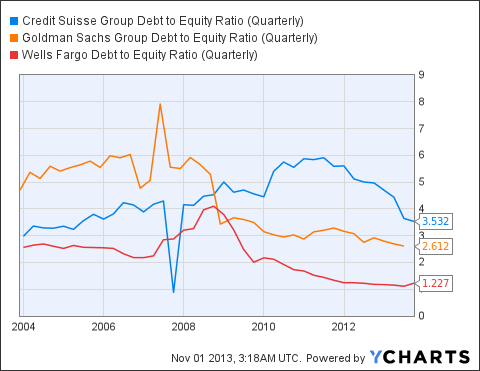 CS Debt to Equity Ratio (Quarterly) Chart