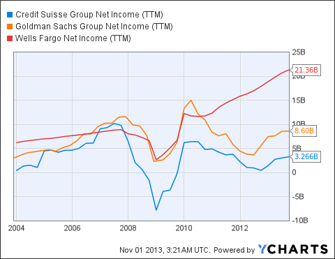 CS Net Income (<a href='http://seekingalpha.com/symbol/TTM' title='Tata Motors Limited'>TTM</a>) Chart