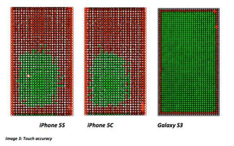 iPhone & Galaxy S3 touch accuracy