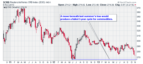 3-year commodity cycle