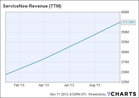 NOW Revenue (NYSE:<a href='http://seekingalpha.com/symbol/TTM' title='Tata Motors Limited'>TTM</a>) Chart