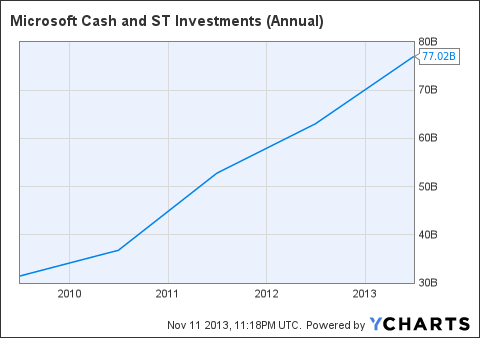 MSFT Cash and ST Investments (Annual) Chart