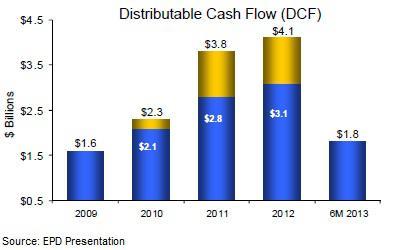 EPD distributable cash flow