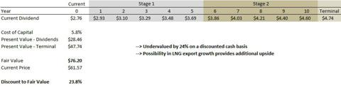 EPD discounted cash flow