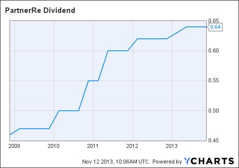 PRE Dividend Chart