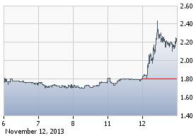 http://static.cdn-seekingalpha.com/uploads/2013/11/12/saupload_otiv_chart.jpg