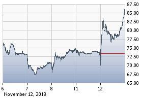 http://static.cdn-seekingalpha.com/uploads/2013/11/12/saupload_vips_chart.jpg