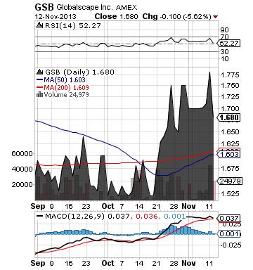 http://static.cdn-seekingalpha.com/uploads/2013/11/13/saupload_gsb_chart.png