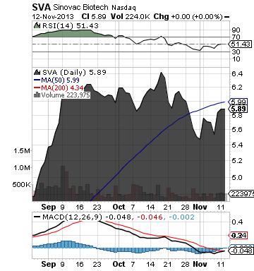 http://static.cdn-seekingalpha.com/uploads/2013/11/13/saupload_sva_chart2.png