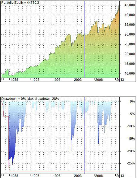 Ted spread market timing strategy - backtest results