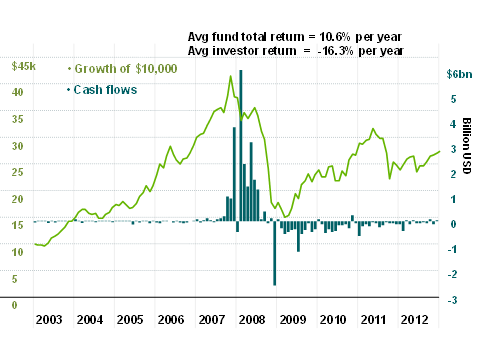 Chasing Fund Performance: Wealth vs. Cash Flows