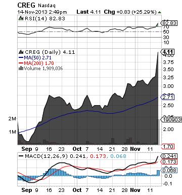 http://static.cdn-seekingalpha.com/uploads/2013/11/14/saupload_creg_chart.png