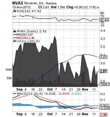http://static.cdn-seekingalpha.com/uploads/2013/11/14/saupload_nvax_chart.png