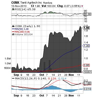 http://static.cdn-seekingalpha.com/uploads/2013/11/14/saupload_oink_chart2.png