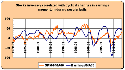 stocks and earnings
