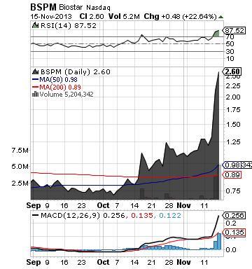 http://static.cdn-seekingalpha.com/uploads/2013/11/17/saupload_bspm_chart1.png