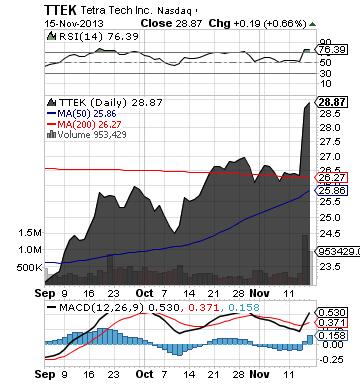 http://static.cdn-seekingalpha.com/uploads/2013/11/17/saupload_ttek_chart.png