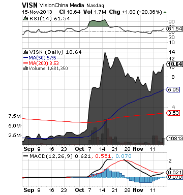 http://static.cdn-seekingalpha.com/uploads/2013/11/17/saupload_visn_chart4.png