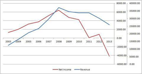 Revenue and Net Income of Esprit