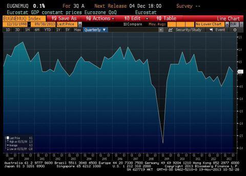 Eurozone GDP Growth