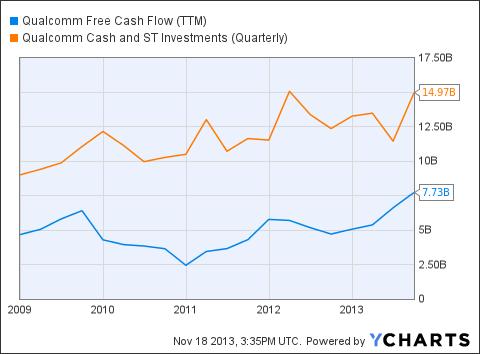 QCOM Free Cash Flow (<a href='http://seekingalpha.com/symbol/TTM' title='Tata Motors Limited'>TTM</a>) Chart