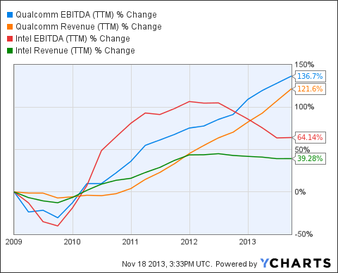 QCOM EBITDA (NYSE:<a href='http://seekingalpha.com/symbol/TTM' title='Tata Motors Limited'>TTM</a>) Chart