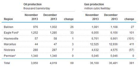 Oil & Gas Prod