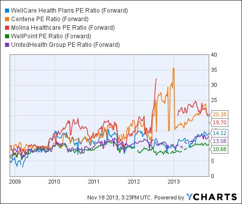 WCG PE Ratio (Forward) Chart