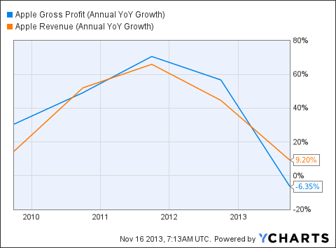 AAPL Gross Profit (Annual YoY Growth) Chart