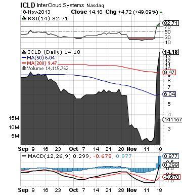 http://static.cdn-seekingalpha.com/uploads/2013/11/18/saupload_icld_chart5.png