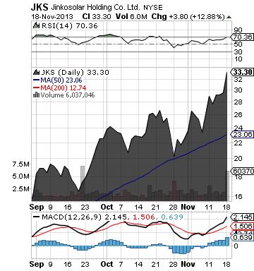 http://static.cdn-seekingalpha.com/uploads/2013/11/18/saupload_jks_chart.png