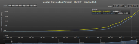 Monthly Outstanding Principal, Lending Club, 10/1/07-10/1/13