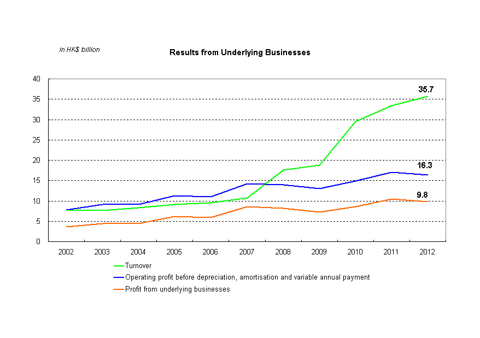 Revenue and Profit of MTR in the Past Decade (From MTR Corp)