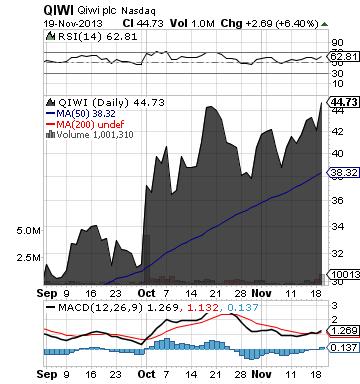 http://static.cdn-seekingalpha.com/uploads/2013/11/19/saupload_qiwi_chart.png