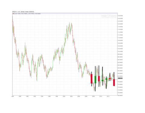 USD 2013 yearly close projection, bearish