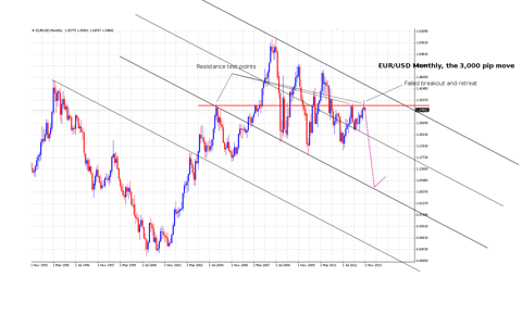 EURUSD monthly projection