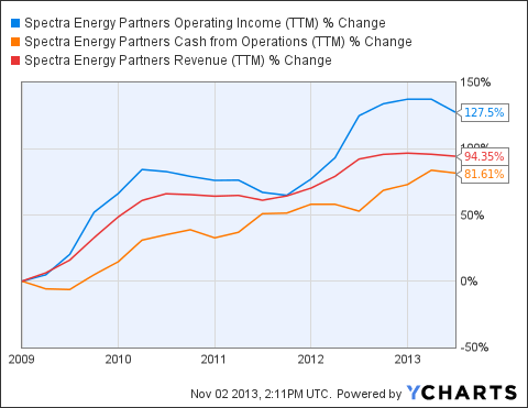 SEP Operating Income (NYSE:<a href='http://seekingalpha.com/symbol/TTM' title='Tata Motors Limited'>TTM</a>) Chart