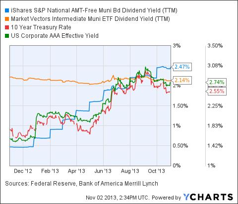 MUB Dividend Yield (NYSE:<a href='http://seekingalpha.com/symbol/TTM' title='Tata Motors Limited'>TTM</a>) Chart