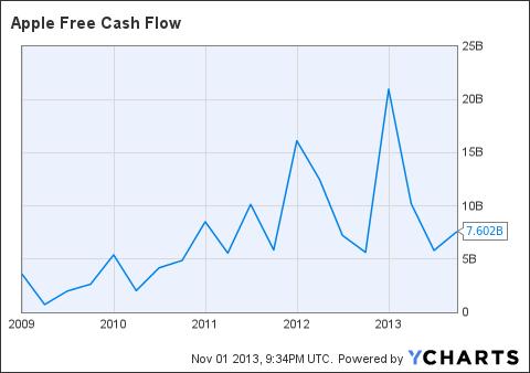 AAPL Free Cash Flow Chart