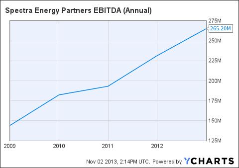 SEP EBITDA (Annual) Chart