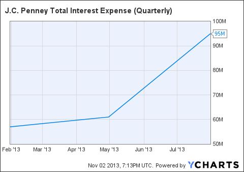 JCP Total Interest Expense (Quarterly) Chart