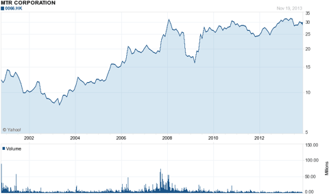 MTR Stock Price Post-Privatization (From Yahoo Finance)