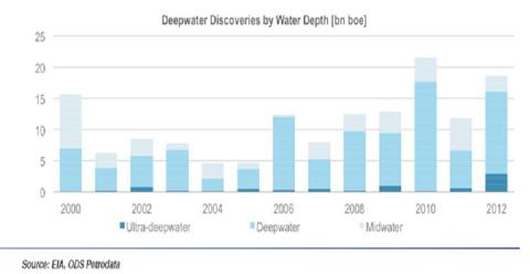 Number of Deepwater Discoveries by Water Depth
