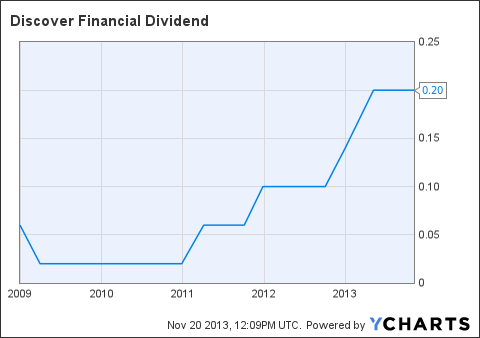 DFS Dividend Chart