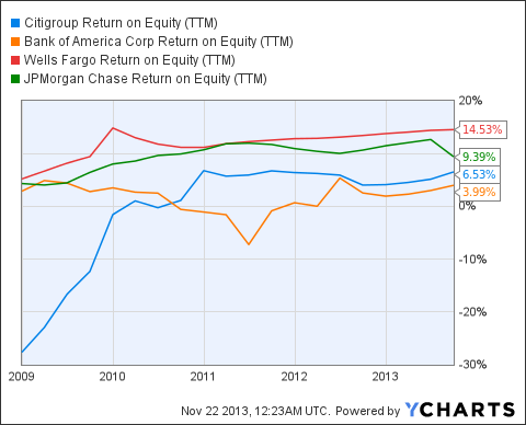 C Return on Equity (NYSE:<a href='http://seekingalpha.com/symbol/TTM' title='Tata Motors Limited'>TTM</a>) Chart