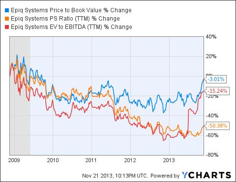 EPIQ Price to Book Value Chart