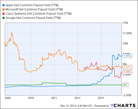 AAPL Net Common Payout Yield (NYSE:<a href='http://seekingalpha.com/symbol/TTM' title='Tata Motors Limited'>TTM</a>) Chart