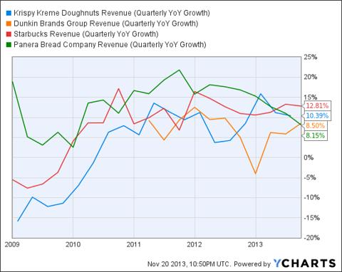 KKD Revenue (Quarterly YoY Growth) Chart